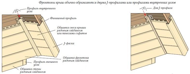 Как сделать обшить сайдингом дом